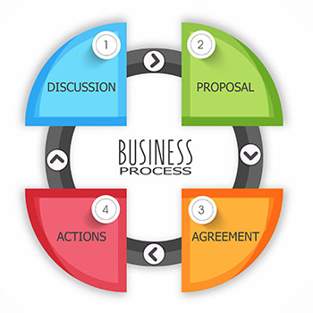 LCP business process